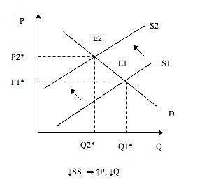 Leftward shift in supply
